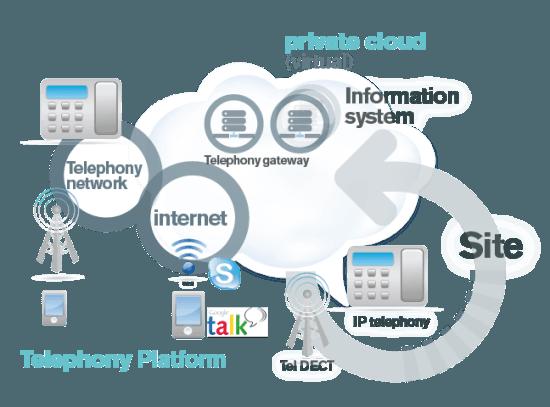 telephony-platform