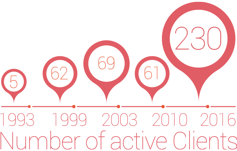 Number of Clients 2016