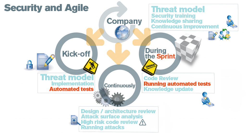 Security and Agile