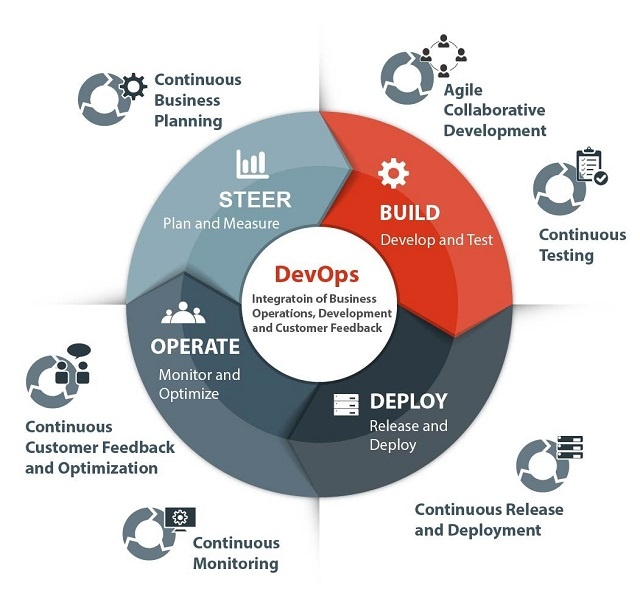 DevOps Practices and Agile