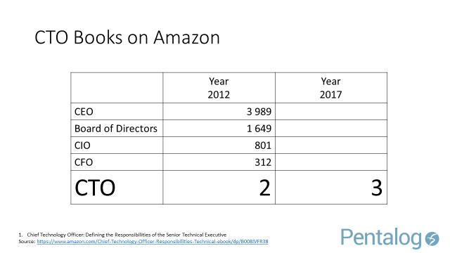 CTO - Books on Amazon