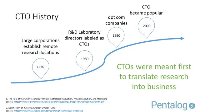 CTO History