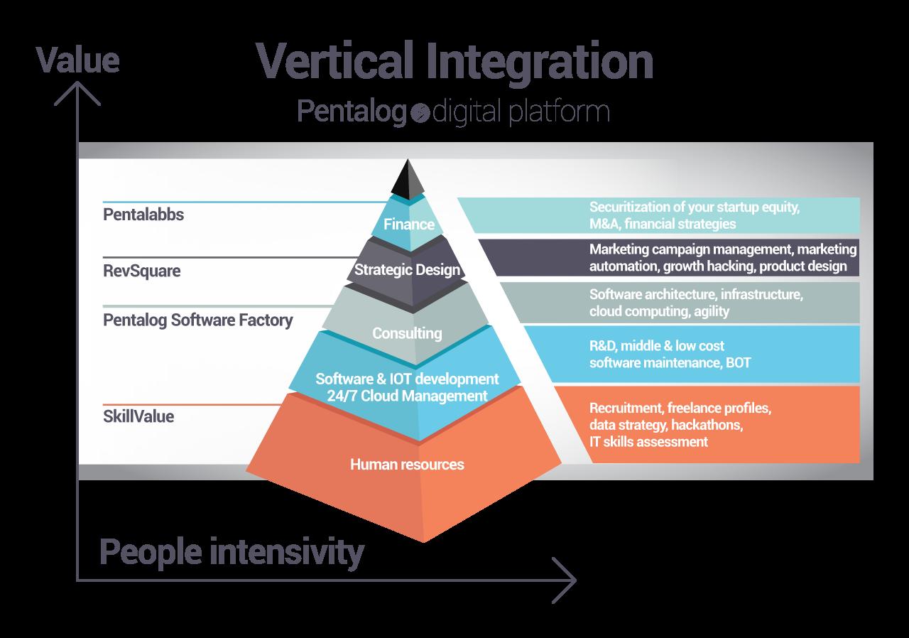 Pentalog Business Model IT Outsourcing