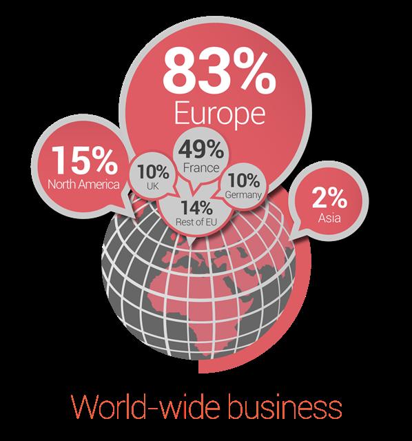 World-wide business