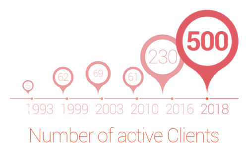 Number of active Clients Pentalog