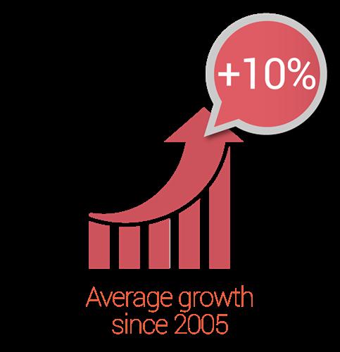Pentalog average growth since 2005