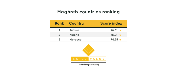 top developers maghreb