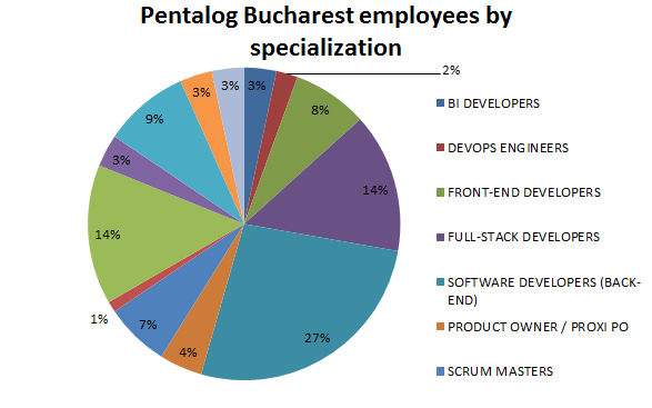 Pentalog Bucharest employees by specialization