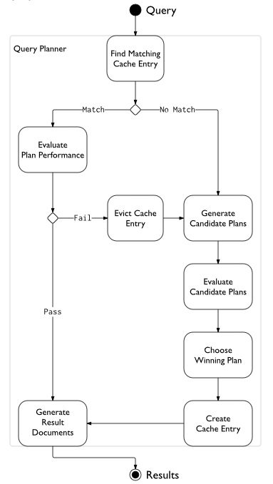Query planner diagram