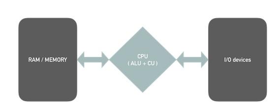 RAM-CPU-IO devices