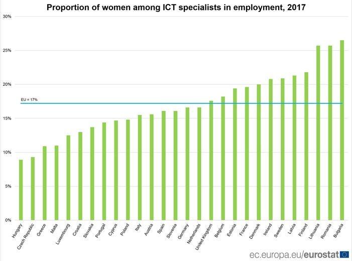 women in tech - IT specialists