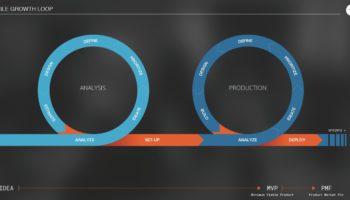 Digital Transformation - Agile Growth Loop