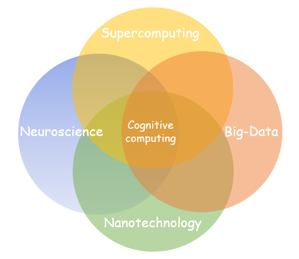 Cognitive Computing | Effects on our Lives | Tech Innovation