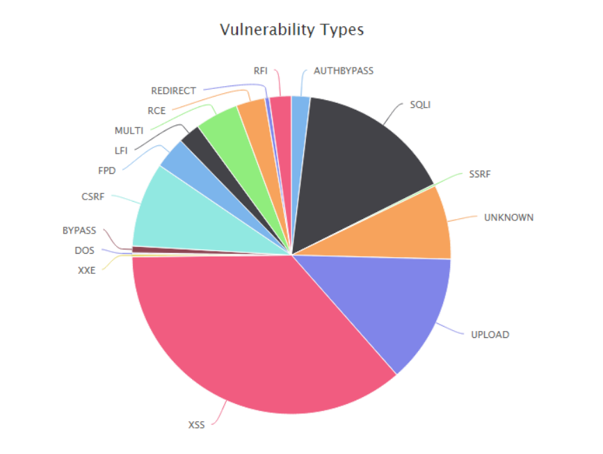 woocommerce - vulnerabilities types