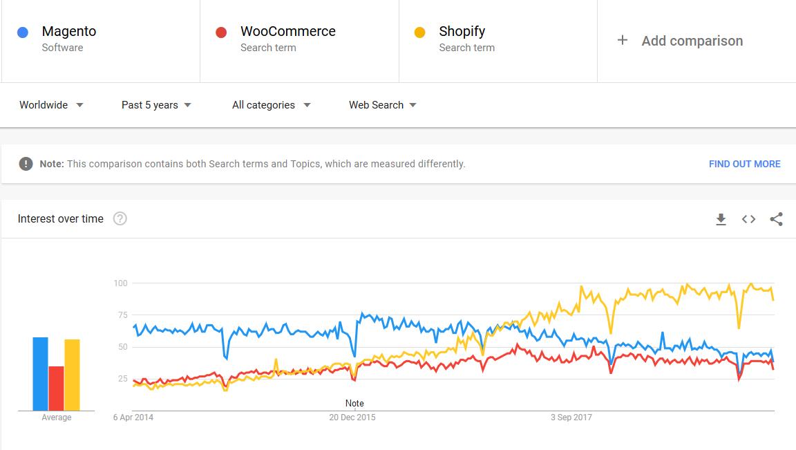 woocommerce google trends - ecommerce