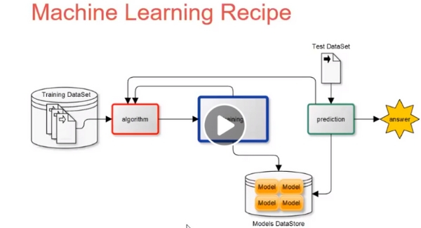 cognitive computing - machine learning recipe