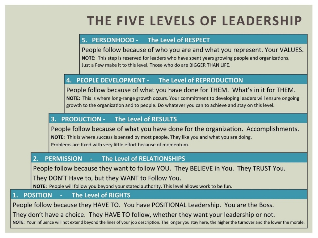 leadership skills - five levels of leadership