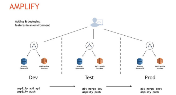 amazon web services - amplify