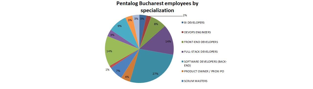 Pentalog Bucharest employees by specialization