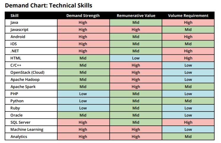 Demand chart technical skills mexico