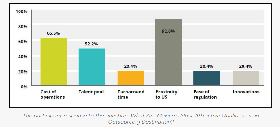Mexico most attractive qualities as an outsourcing destination