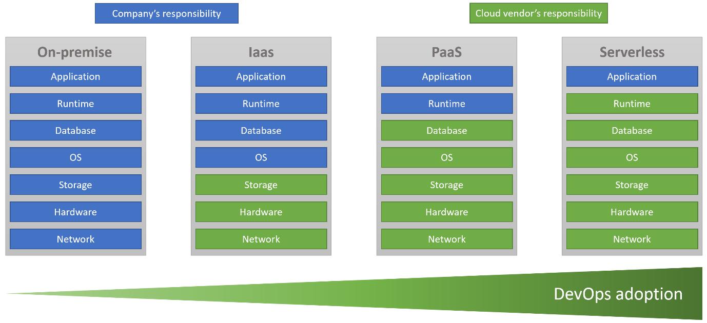java project - cloud - devops