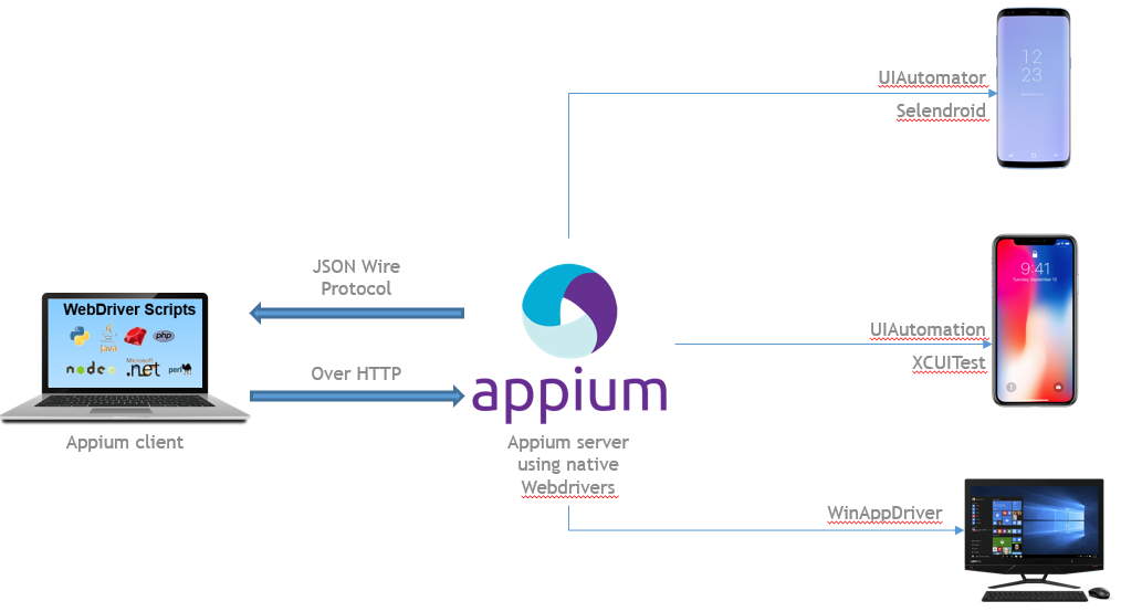 mobile automation - appium