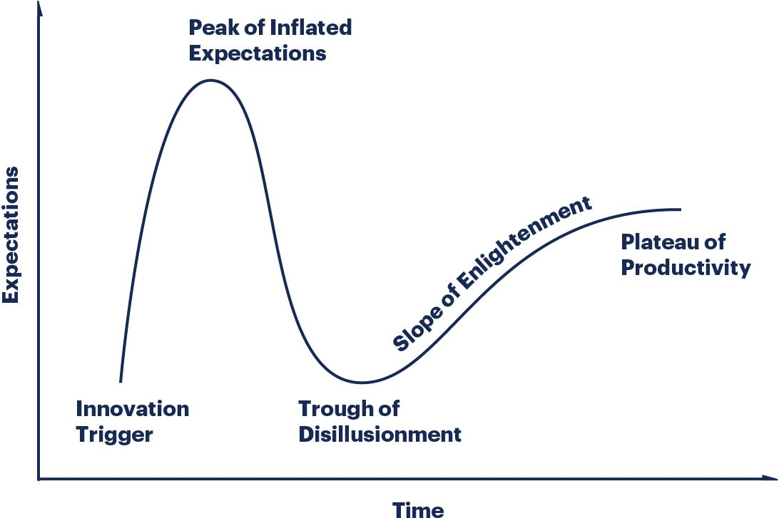 gartner hype cycle - python microservices
