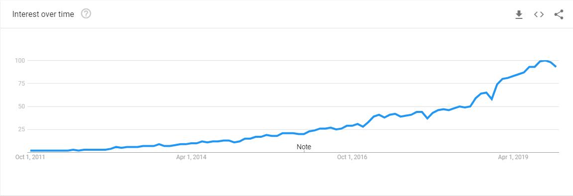 devops - google trends