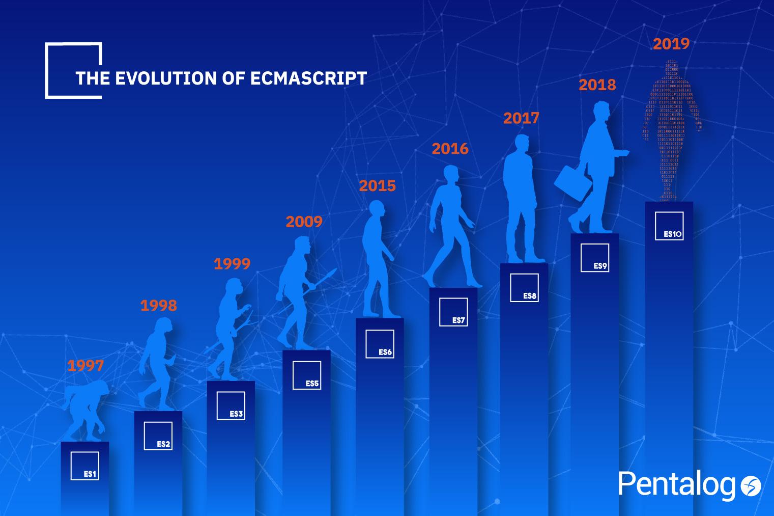 ecmascript versions - evolution
