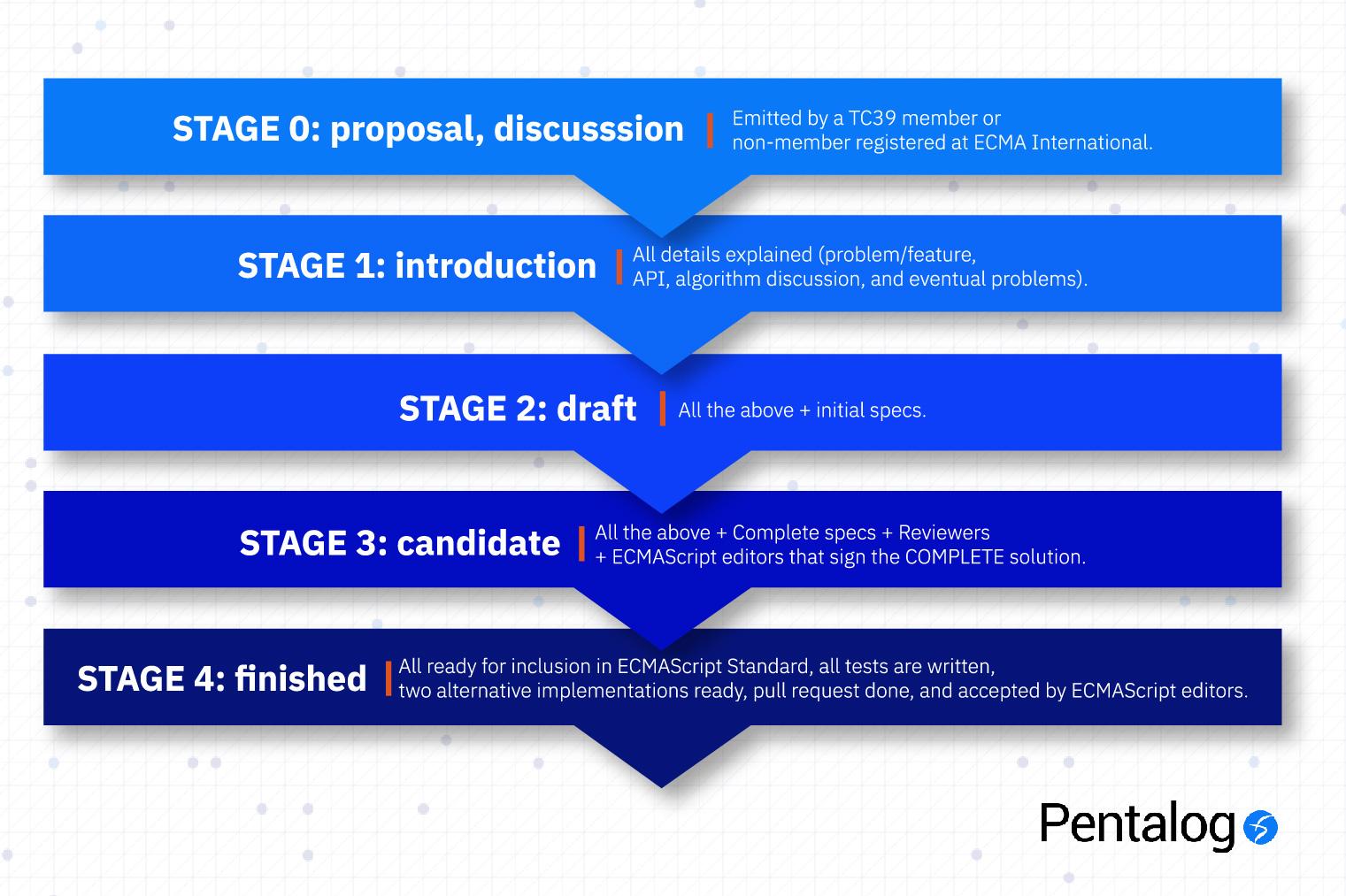 ecmascript versions - stages
