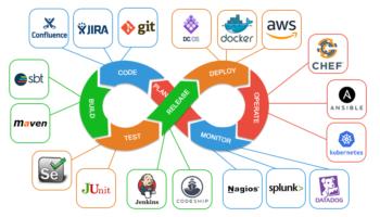 DevOps engineer job - roles and responsibilities