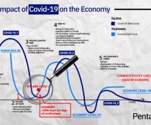 digital strategy - Covid-19