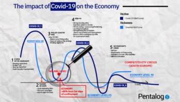 digital strategy - Covid-19
