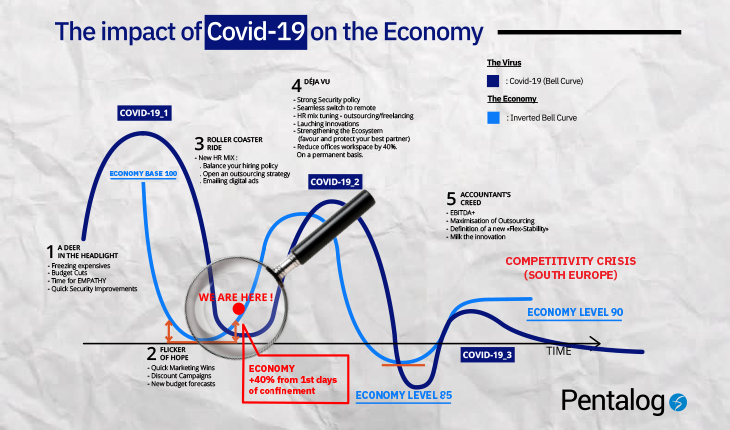 Covid-19 / May-June edition: What are the right management tactics? What are other companies doing?
