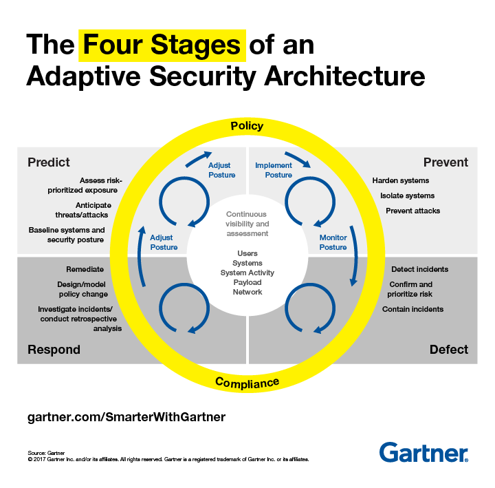 CTO Challenges 2020 - Adaptive Security Architecture