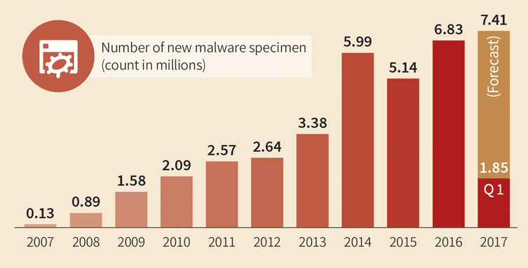 CTO Challenges 2020 - Malware Trends