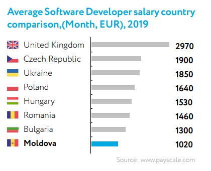 salaries Eastern Europe