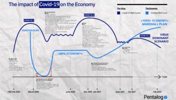 covid-19 evolution