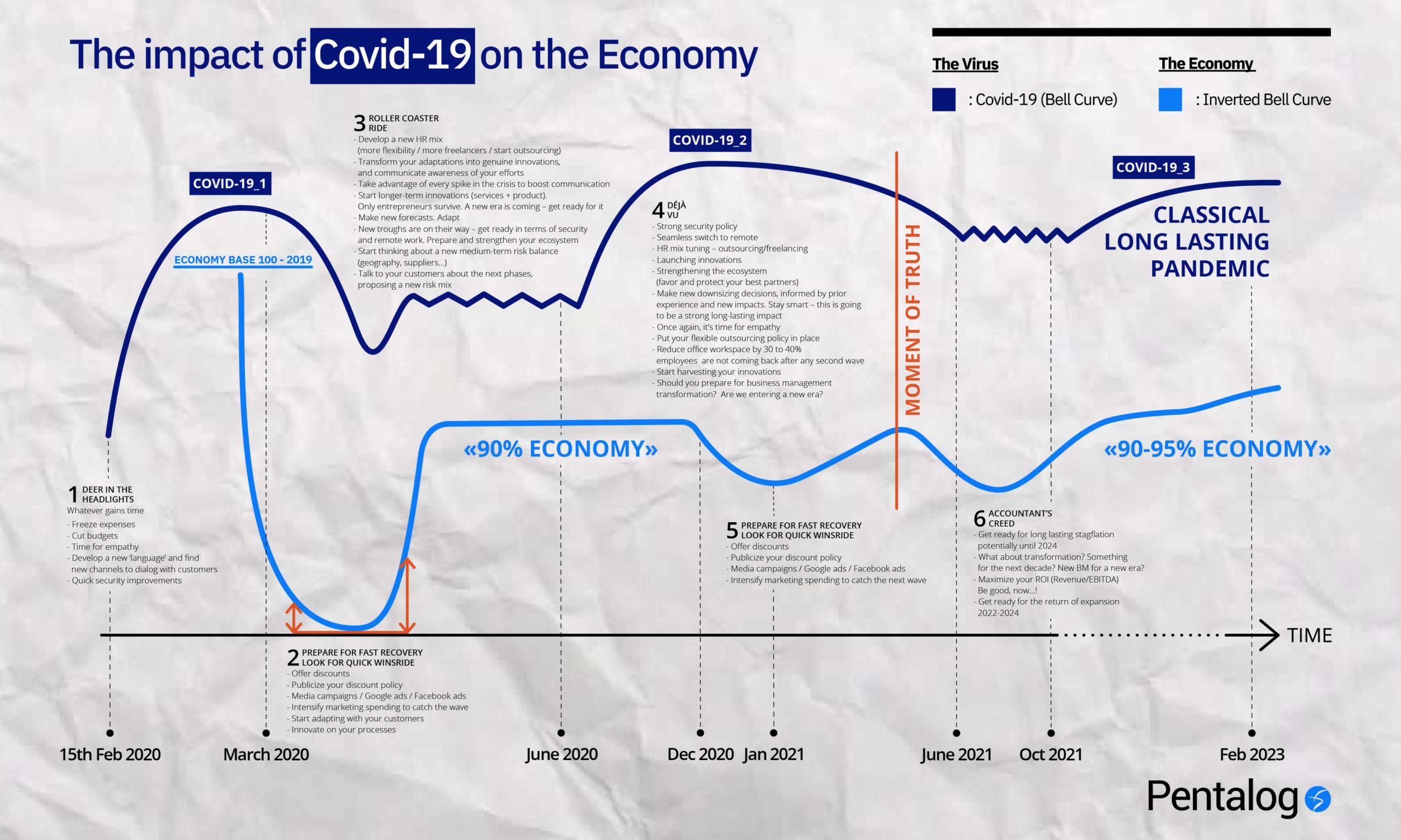 Covid pandemic outcome