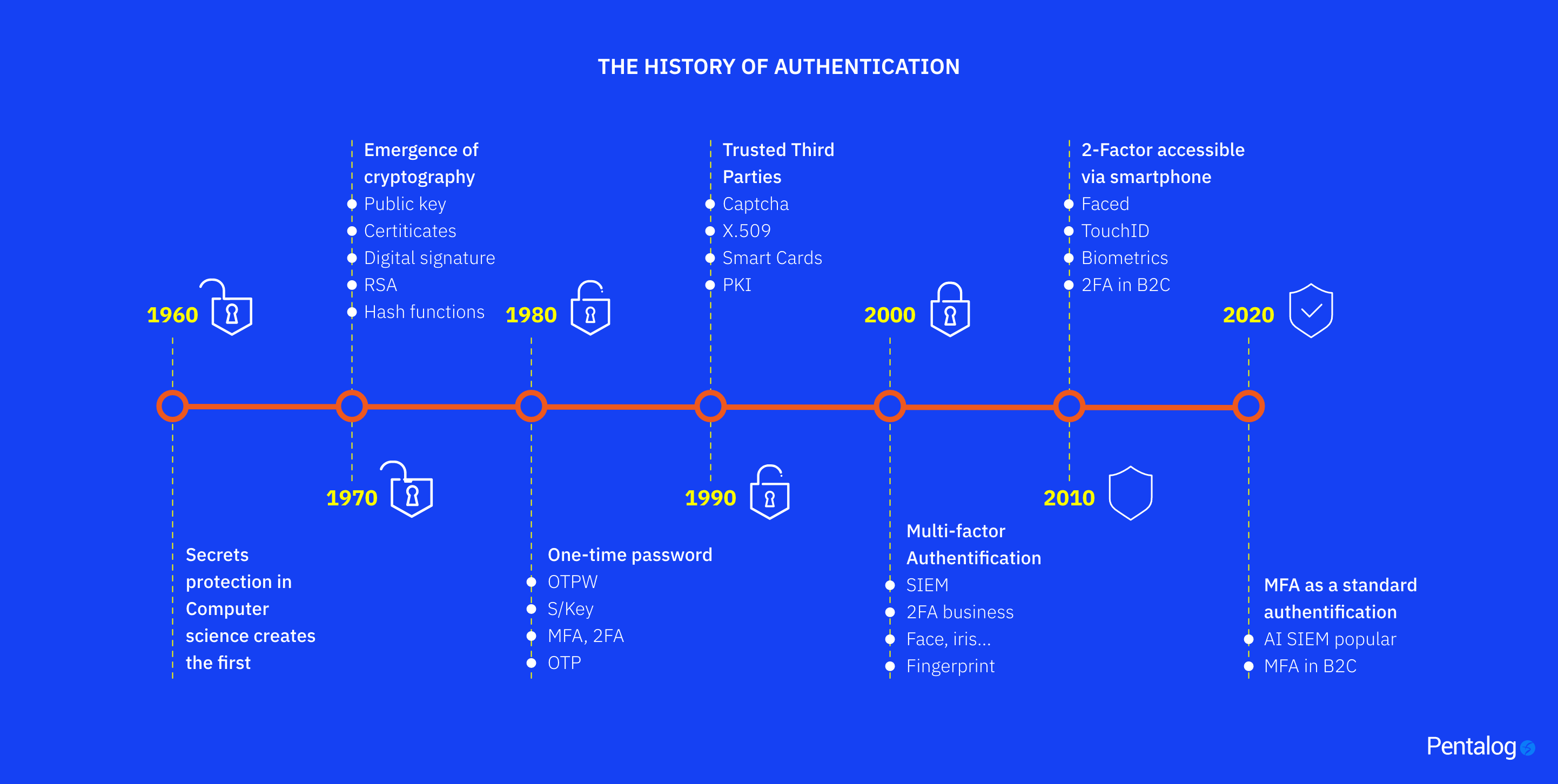 Identity and Access Management History