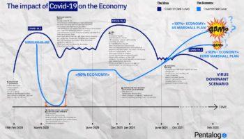 Covid economic forecast