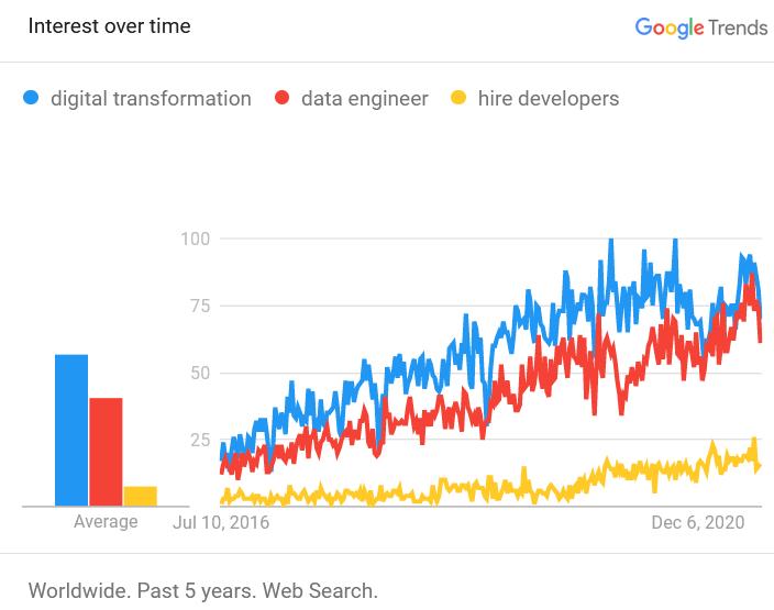 digital transformation comparison