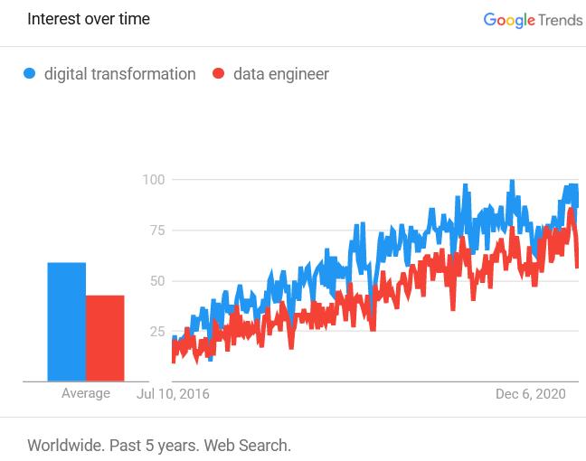 Digital transformation vs data engineering