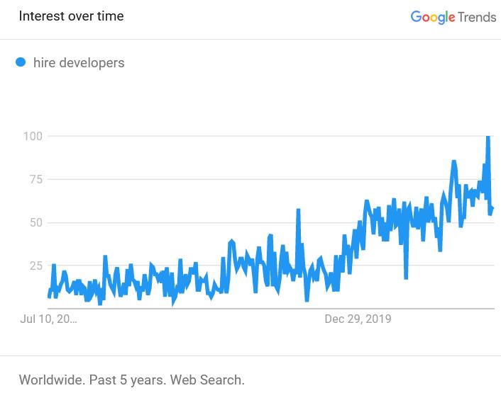 Hire developers curve