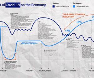 Covid evolution - economic impact